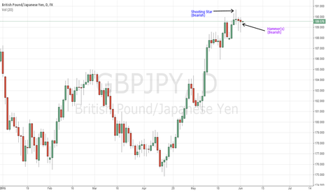 GBPJPY: Bearish Candlesticks on Daily, GBP/JPY