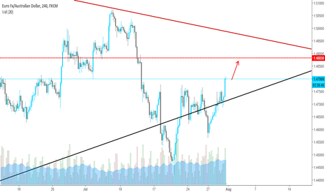 EURAUD: Next Possible Target for EURAUD