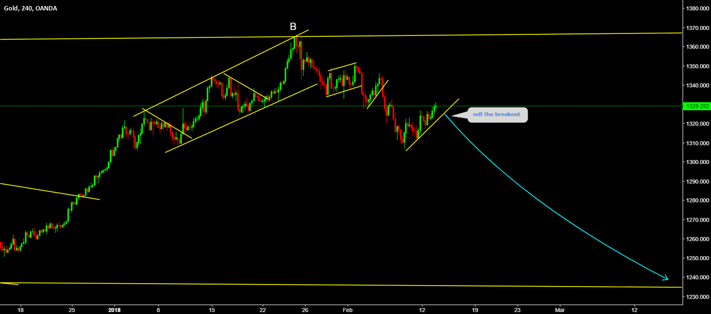XAUUSD Sell the breakout
