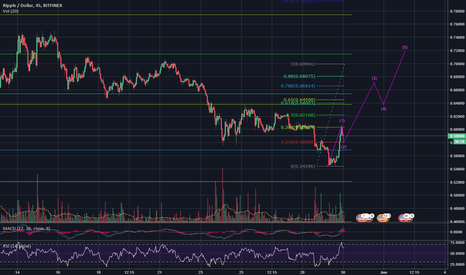 XRPUSD: XRP  BULLISH...  IS IT UP FROM HERE?