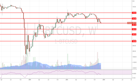 1-BTCUSD: Inverted levels