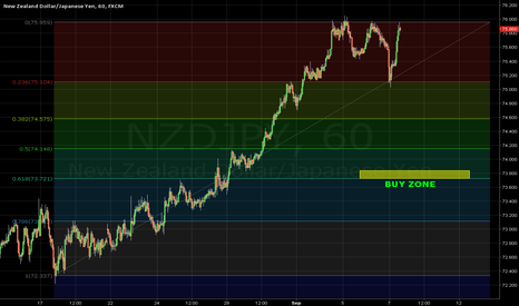 NZDJPY: 0,618 idea part II.