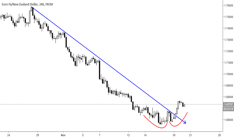 EURNZD: Double Bottom on EurNzd ??
