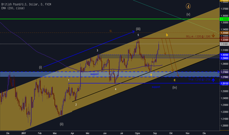 GBPUSD: CHANCE TO SHORT AT TOP