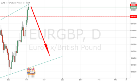 EURGBP: EURGBP SELL CONDITION