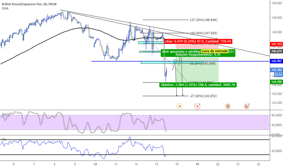 GBPJPY: gbpjpy analisis