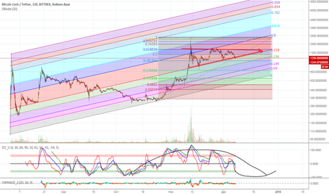 BCCUSDT: Bitcoin Cash в фибо треугольнике