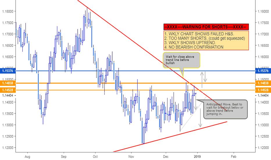 EURUSD: Warning for EURUSD SHORTS!! Could be a short term BULL.