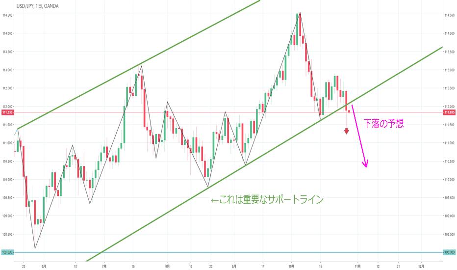 USDJPY: 【日足】ドル円は重要なラインをブレイクし下落へ
