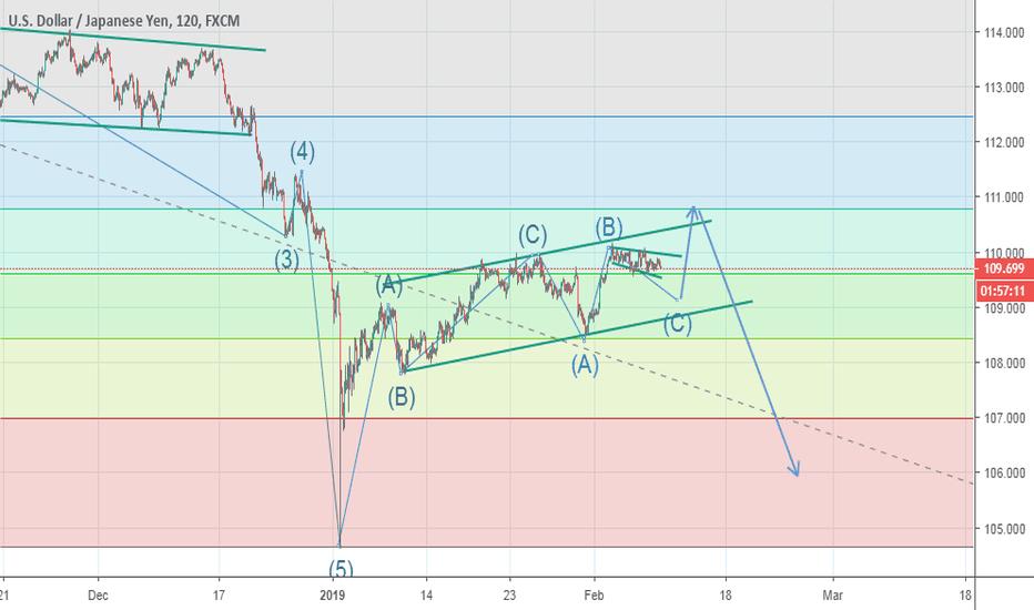 USDJPY: Elliot waves Analysis