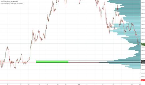 DSHUSD: DASHUSD Bitfinex Long