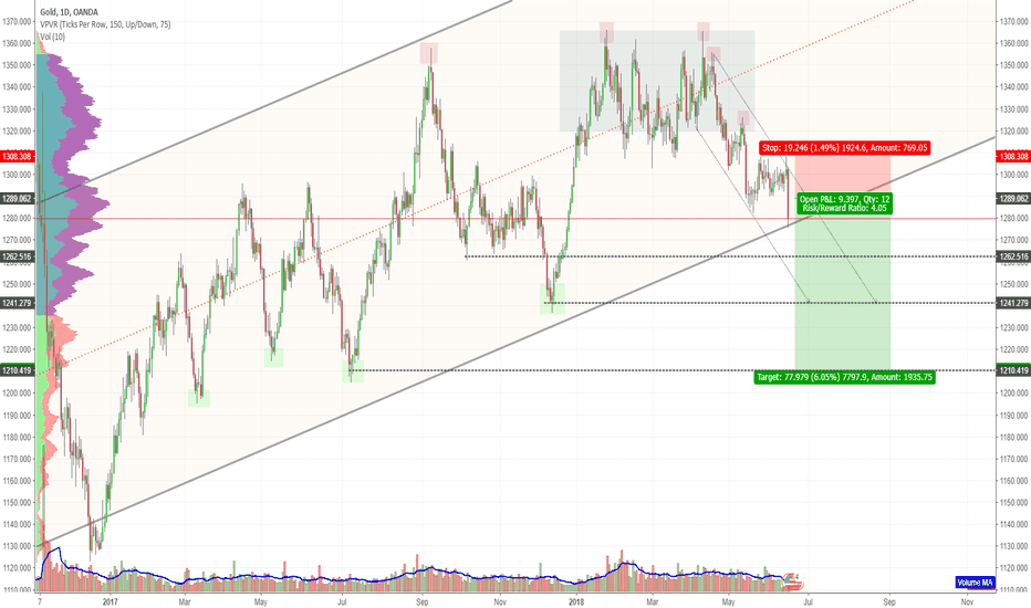 XAUUSD: GOLD - The BIG SHORT to 1210