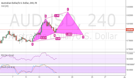 AUDUSD: Will it won't it?