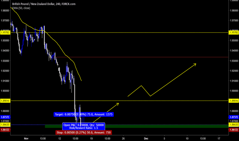 GBPNZD: Buy Opportunity on GBPNZD