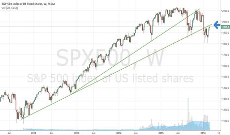 SPX500: S&P hace un retroceso antes, se pronostica que seguira cayendo