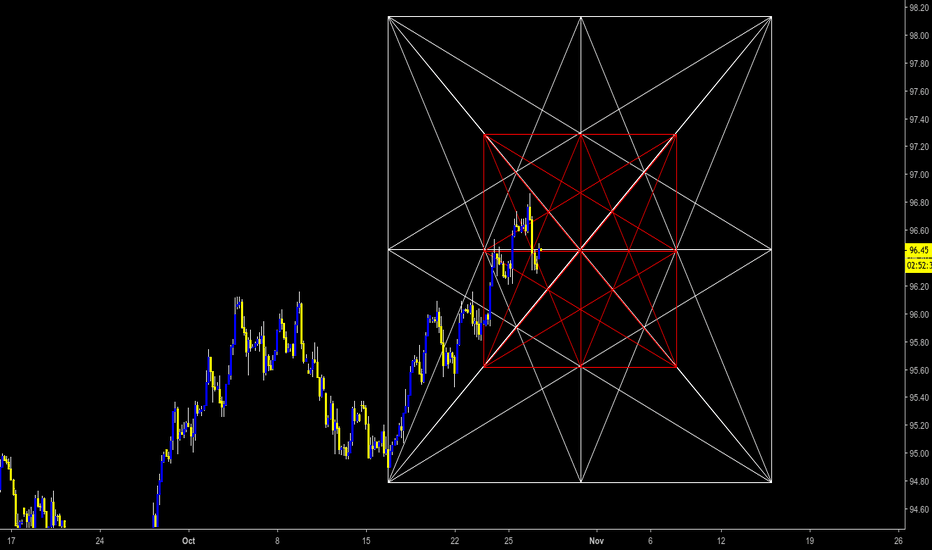 DXY: DXY  3H | GANN BOXES INNER SETUP