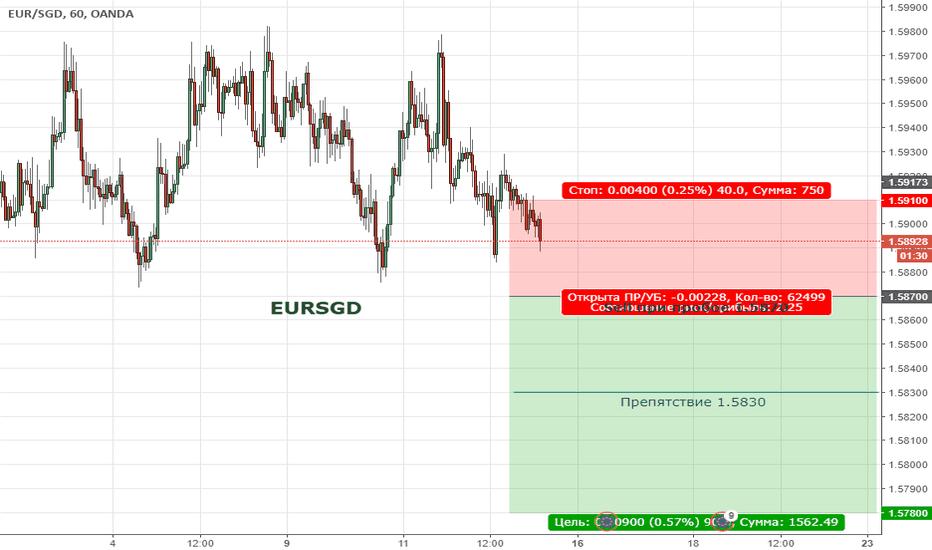 EURSGD: Цена продолжает находиться в коррекции