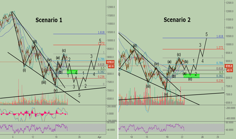 BTCUSD: Bitcoin: My two most likely scenarios!