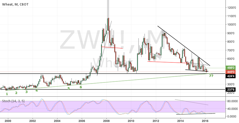 ZW1! - Wheat will trigger bullish sentiment?