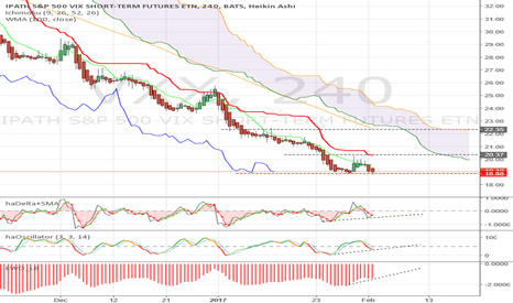 VXX: Positive divergence - may be a buy today