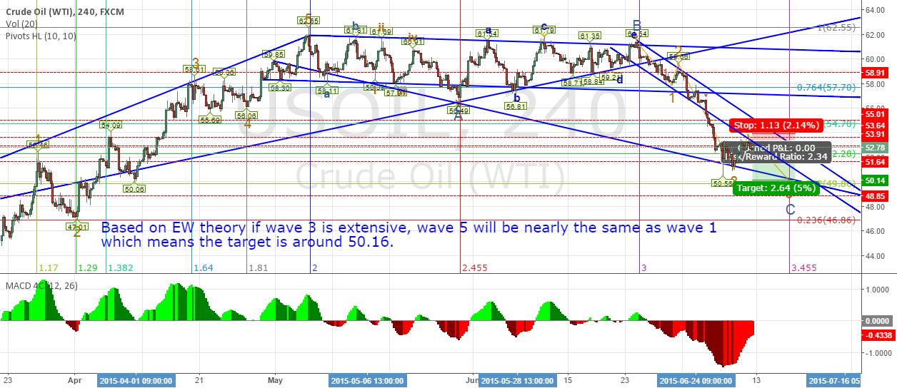 Oil needs one more wave down before bounce up (EW analysis)
