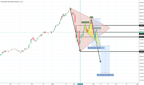 DJI: See if Dow will break down the triangle