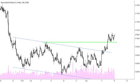 NZDUSD: NZD/USD - kierunek wzrostowy
