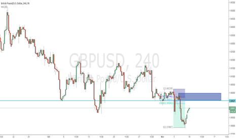 GBPUSD: GBP short using ICT order block