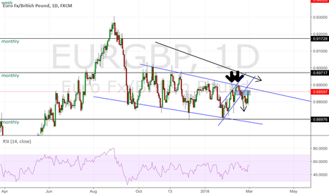 EURGBP: Eurgbp on its way down