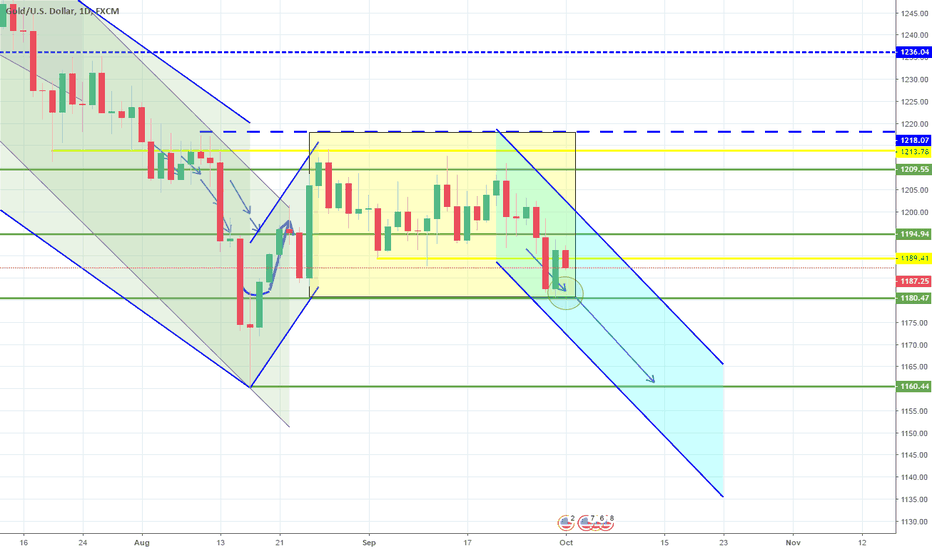 XAUUSD: About to break the Rectangle downwards. Still bearish long term.