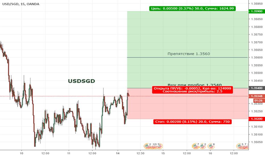 USDSGD: USDSGD. Цена вышла за пределы нисходящего тренда
