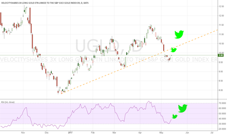 UGLD: Long Gold, Short DXY