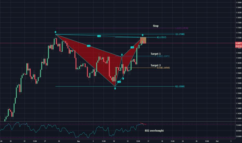 EURUSD: completed bearish bat pattern