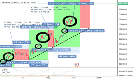 BTCUSD: Bitcoin is due a correction! Here is my opinion/prediction
