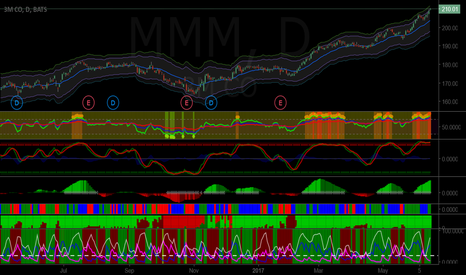MMM: Short MMM as it is well overbought