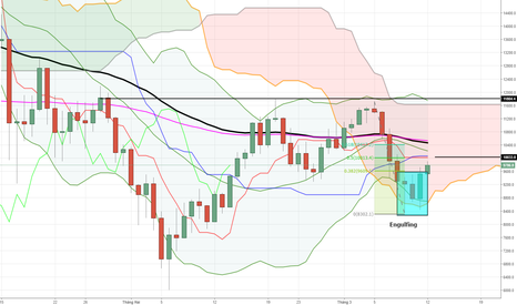 BTCUSD: Bitcoin Daily Chart update: Giá vẫn chưa thoát khỏi mây Kumo