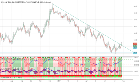 XOP: Long XOP? Trend break, double bottom, news and indics agree.