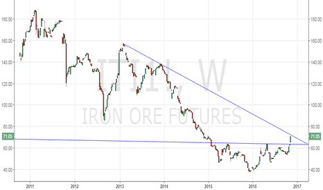 ITI1!: Iron ore bulls, don't jump the gun