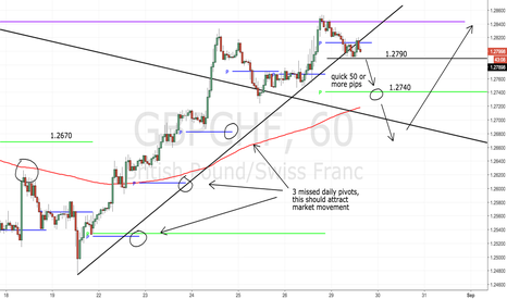 GBPCHF: quick 50-100 pips short before buying