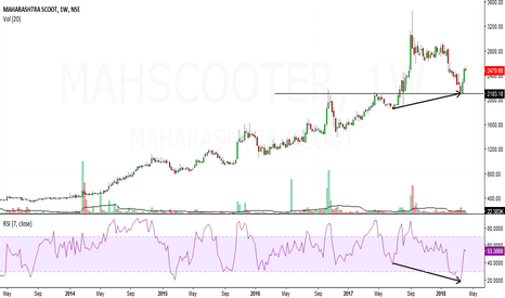 MAHSCOOTER: maharastra scooter looks bullish in short to medium term