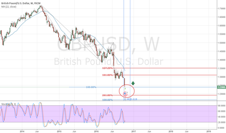 GBPUSD: Possible End-Of-Wave 5 area