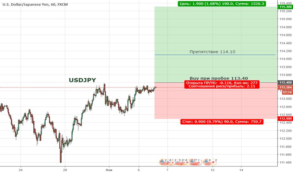 USDJPY: USDJPY. Цена продолжает находиться в широкой коррекции