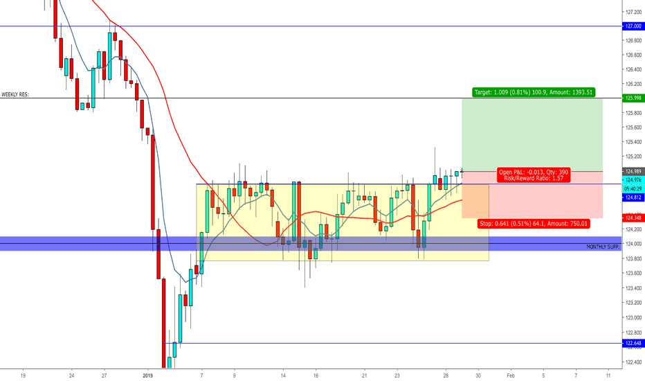 EURJPY: EURJPY LONG ACTIVE TO 126.000