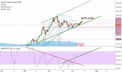 BTCUSD: Bitcoin BTCUSD to test $2465-$2485 support levels - Get ready!