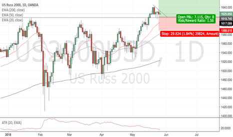 Us2000usd Charts And Quotes Tradingview