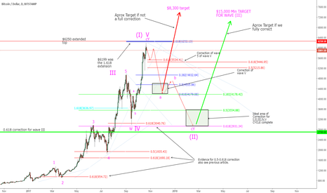 BTCUSD: BTC - Have We Topped and Where to Next