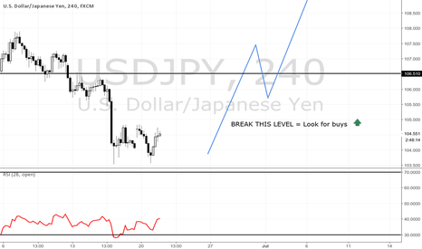 USDJPY: Buyen Dollas
