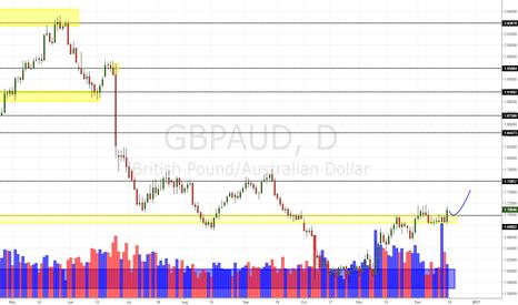 GBPAUD: GBP/AUD Daily Update (17/12/16)