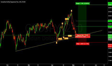 CADJPY: Long CAD/JPY Cypher