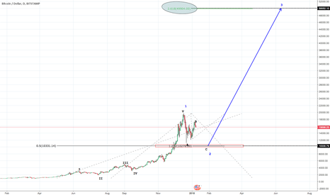 BTCUSD: Train IS Coming